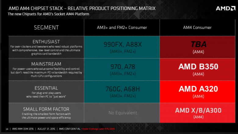 Amd Bristol Ridge Am 4 15