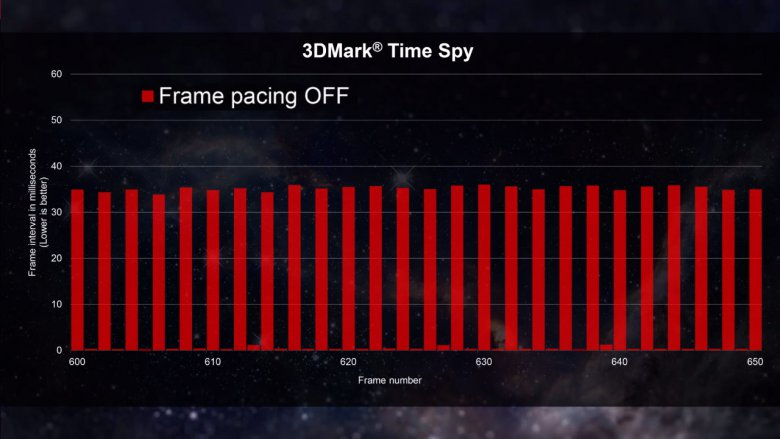 Amd Directx 12 Frame Pacing 3 Dm Off