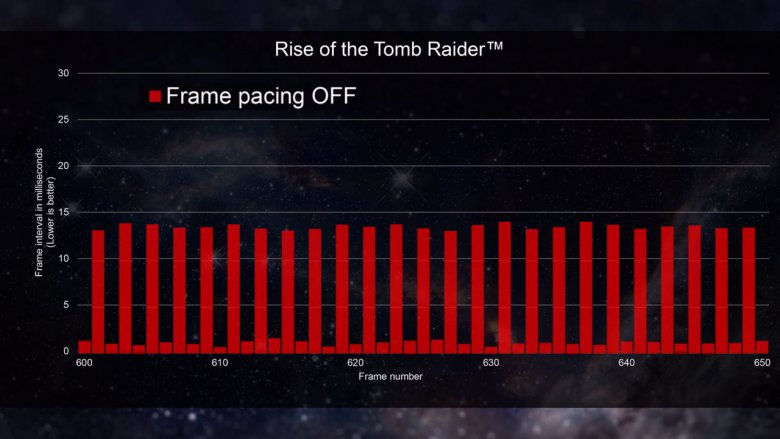 Amd Directx 12 Frame Pacing Rottr Off