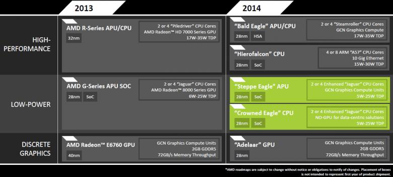 Amd Embedded Roadmap 2013 2014