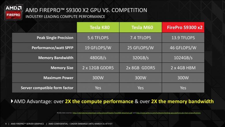 Amd Firepro S 9300 X 2 09
