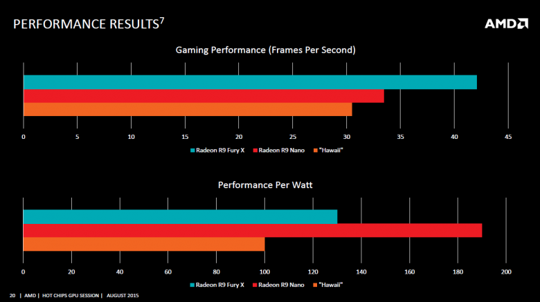 Amd Hot Chips Gpu Session August 2015 20 Fury Nano Performance Results