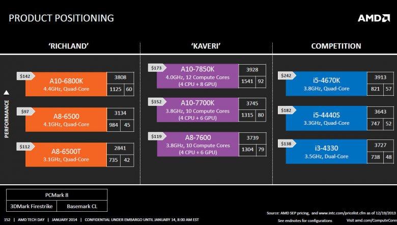 AMD Kaveri prezentace 152