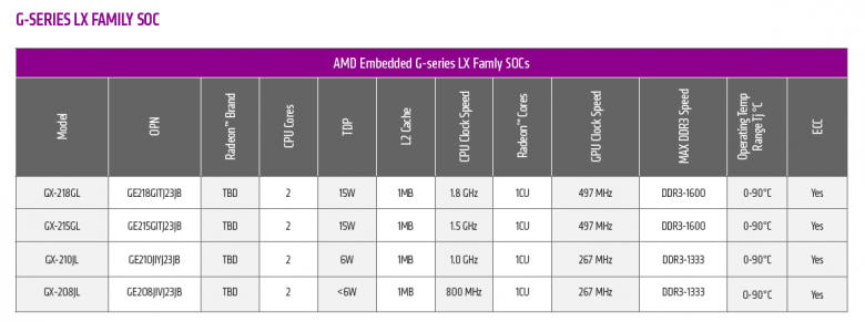 Amd Lx Family Specs