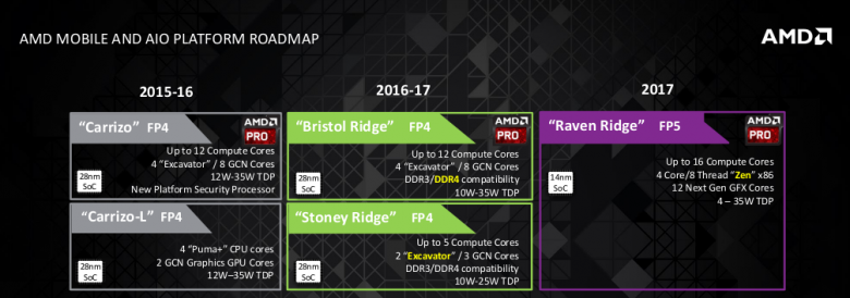 Amd Mobile Cpu Apu Roadmap 2017