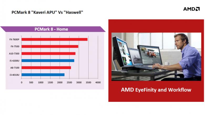 Amd Mobile Kaveri Apus Compute