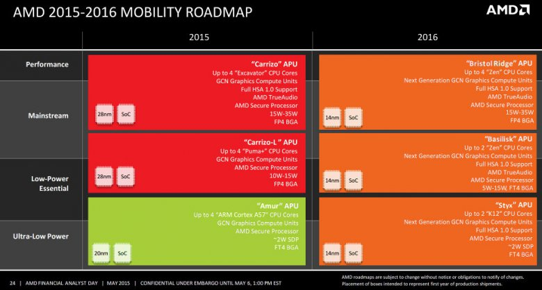 Amd Mobile Roadmap 2015 2016