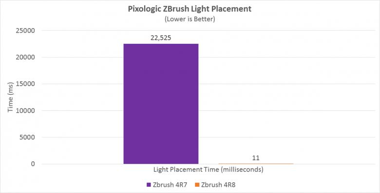 Amd Pixologic Zbrush Ryzen Patch