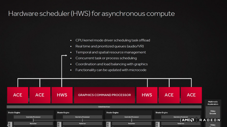 Amd Polaris Architecture 15