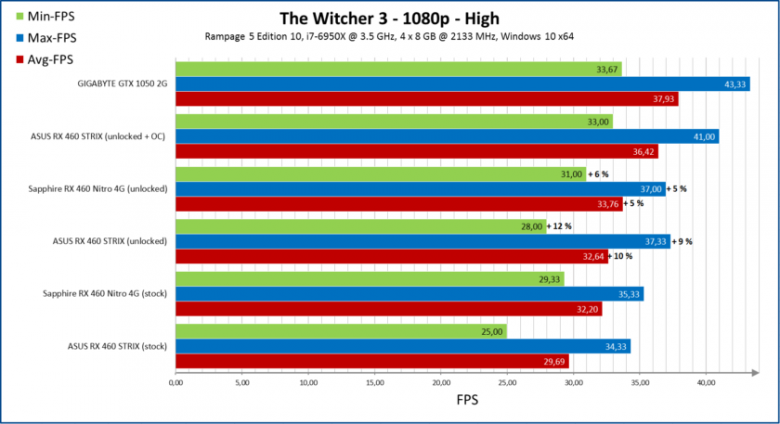 Amd Radeon Rx 460 Unlock Performance Witcher 3