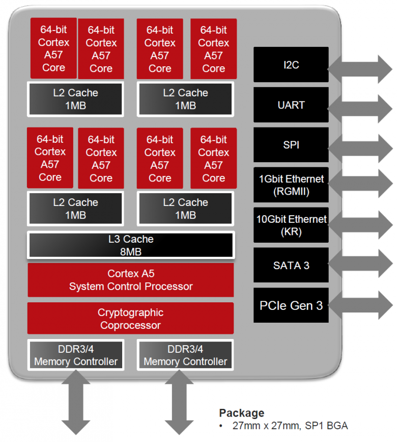 Amd Seattle Opteron A 1100 Diagram