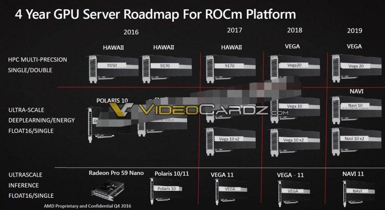 Amd Vega 10 Vega 20 Vega 11 Navi Roadmap