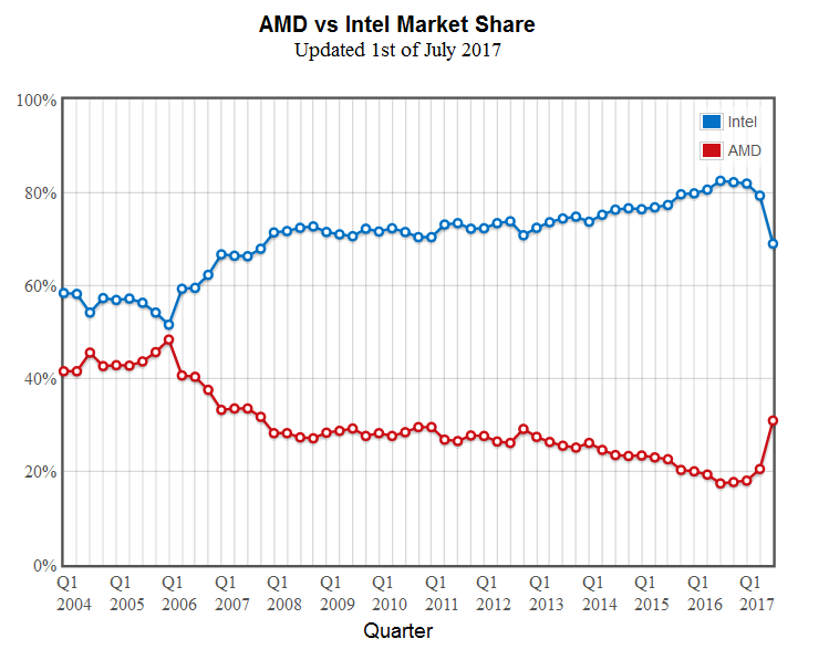 Amd Vs Intel Market Share Passmark 01 07 2017