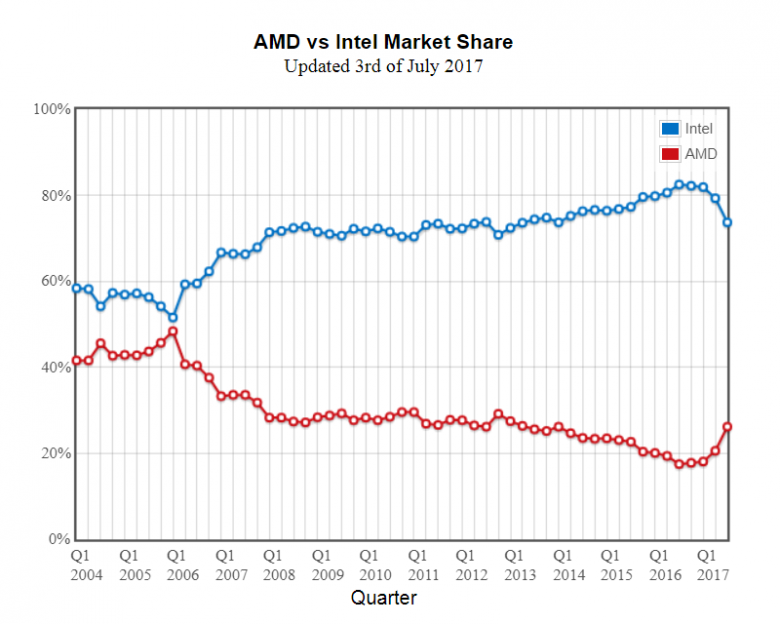 Amd Vs Intel Market Share Passmark 03 07 2017
