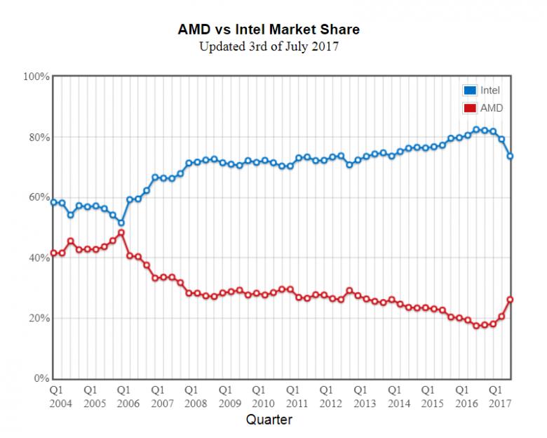 Amd Vs Intel Market Share Passmark 03 07 2017