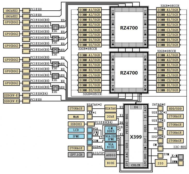 Amd X 399 Chipset