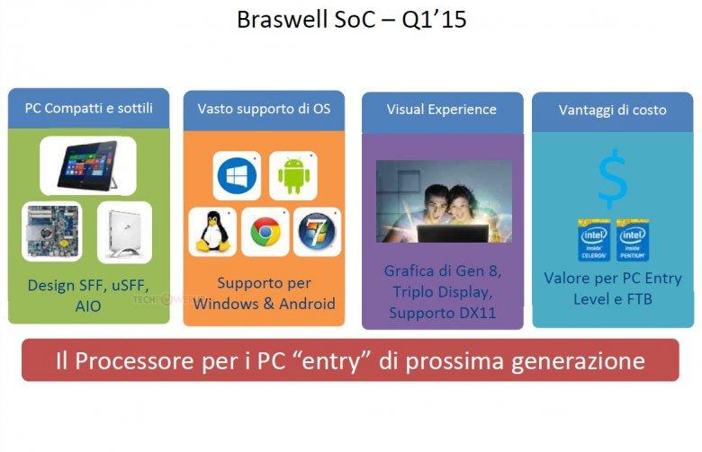 Braswell Soc Q 1 2015
