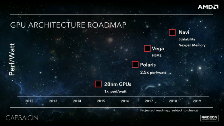 Capsaicin 015 Amd Vega Amd Navi Roadmap