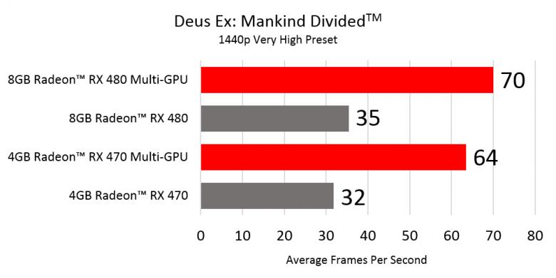 Deusx Dx 12 Crossfire 2560 X 1440