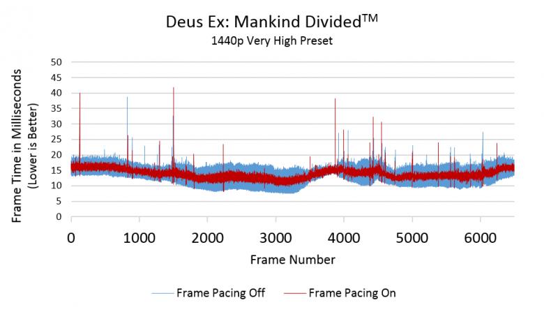 Deusx Dx 12 Crossfire 2560 X 1440 Frame Pacing