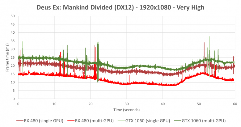 Deusx Dx 12 Crossfire Sli 1920 X 1080 Frame Pacing