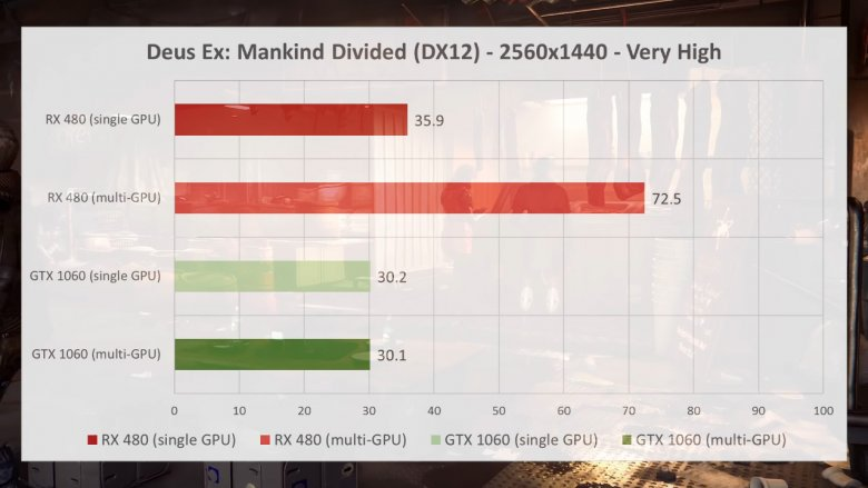 Deusx Dx 12 Crossfire Sli 2560 X 1440