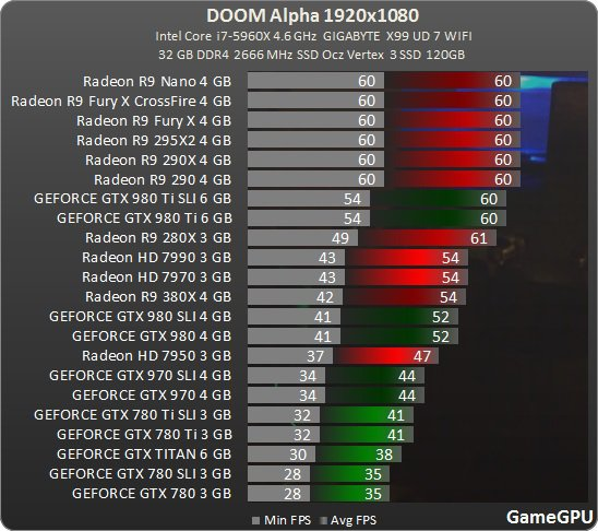 Doom 1920 Gamegpu