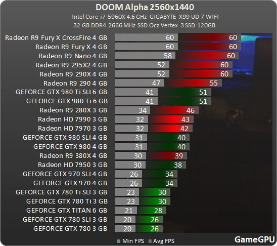 Doom 2560 Gamegpu