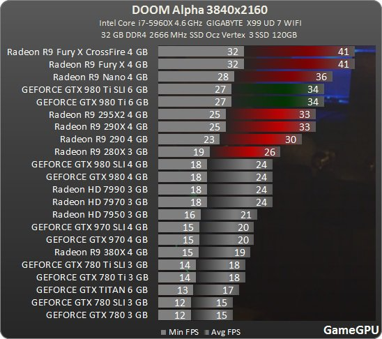 Doom 3840 Gamegpu