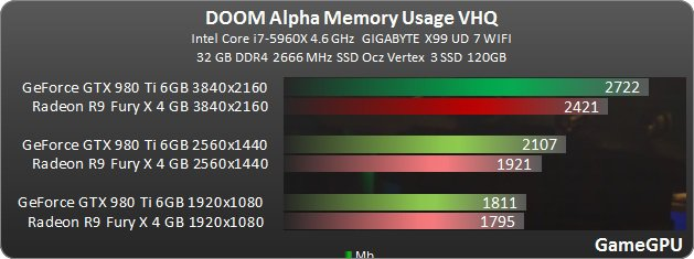 Doom Vram Gamegpu