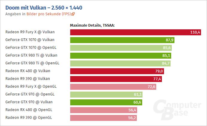 Doom Vulkan Computerbase 02