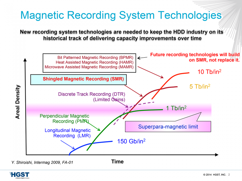Future Recording Technologies Will Build On Smr Not Replace It