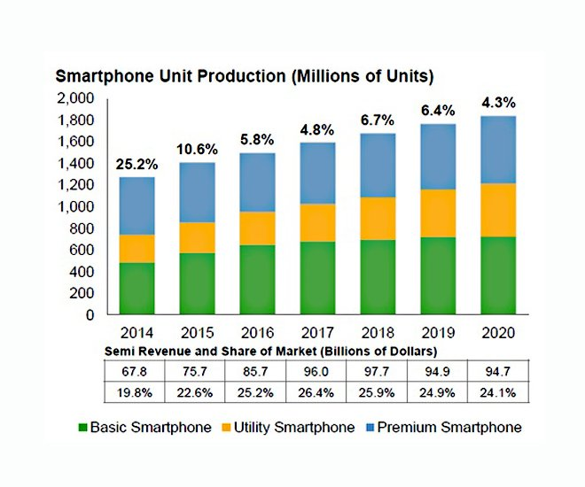 Gartner Smartphone Forecast 2014 2020