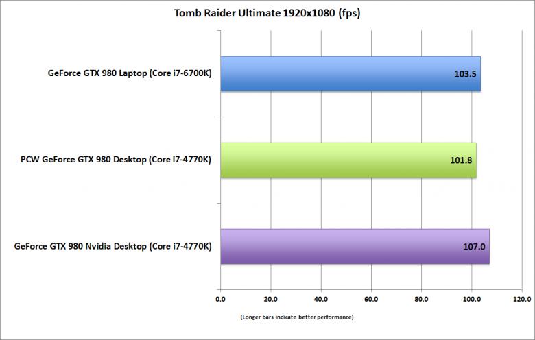 Geforce Gtx 980 Laptop Tomb Raider
