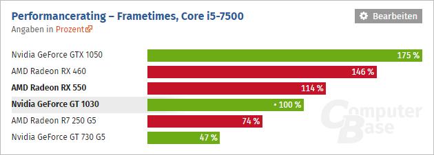 Geforce Gt 1030 Vs Radeon Rx 550 02
