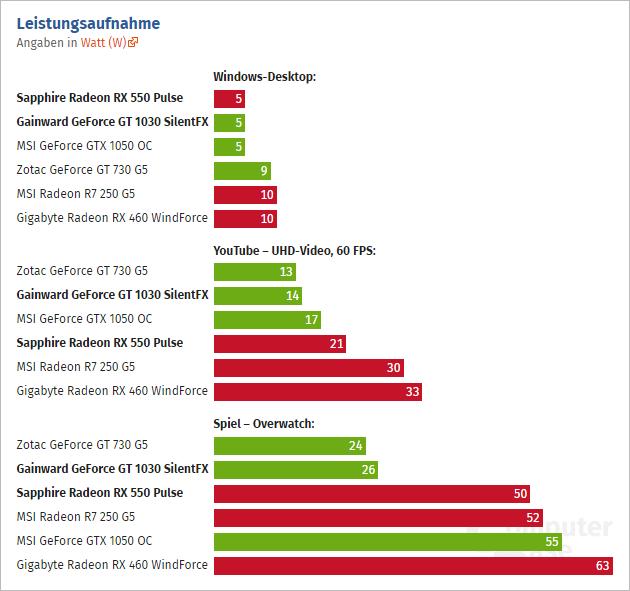 Geforce Gt 1030 Vs Radeon Rx 550 03