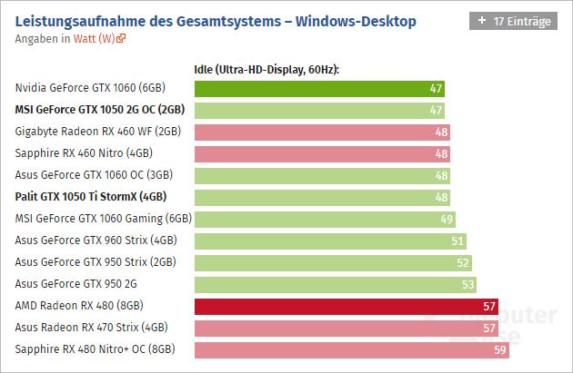 Geforce Gtx 1050 Ti Computerbase 05