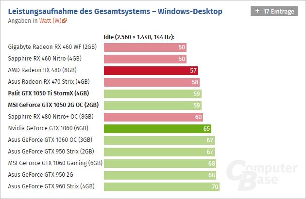 Geforce Gtx 1050 Ti Computerbase 07