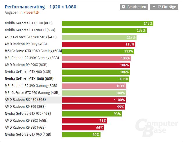 Geforce Gtx 1060 Computerbase 01
