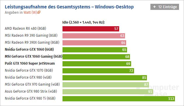 Geforce Gtx 1060 Computerbase 02