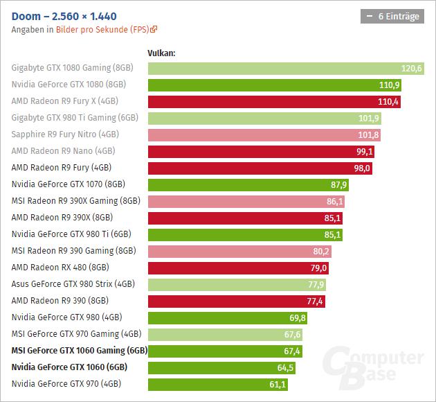 Geforce Gtx 1060 Computerbase 04