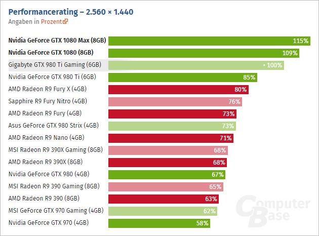 Geforce Gtx 1080 2560 Computerbase