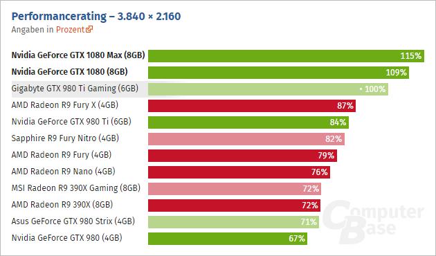 Geforce Gtx 1080 3840 Computerbase