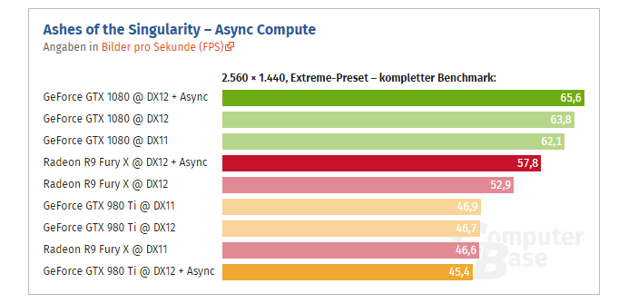 Geforce Gtx 1080 Async 02 Computerbase