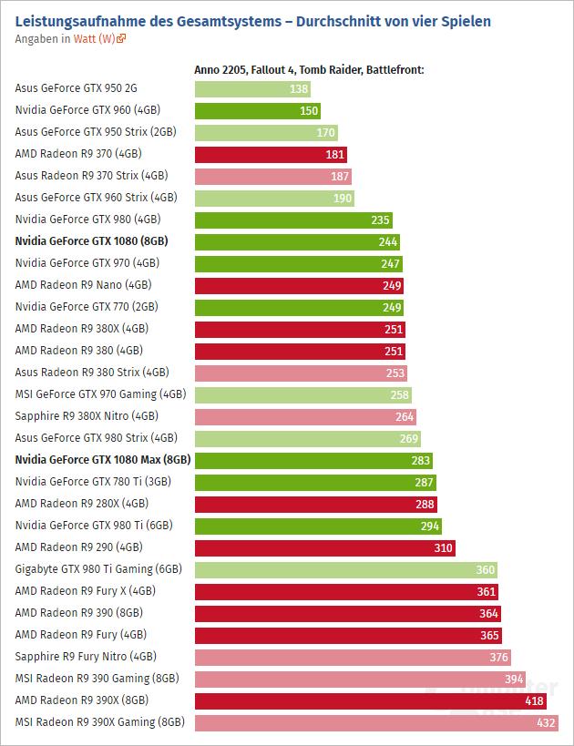 GeForce GTX 1080 recenze   Diit cz