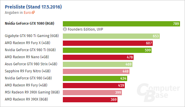 Geforce Gtx 1080 Price Computerbase