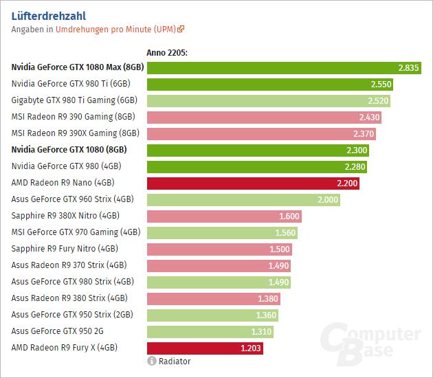 Geforce Gtx 1080 Rpm Computerbase
