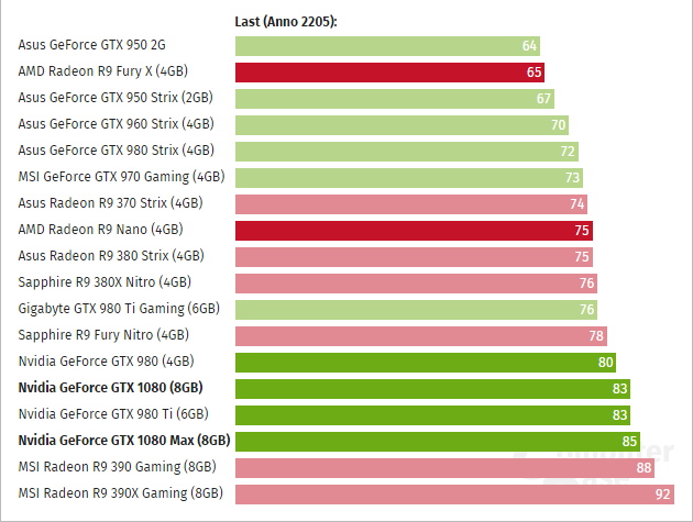 Geforce Gtx 1080 Temp Computerbase