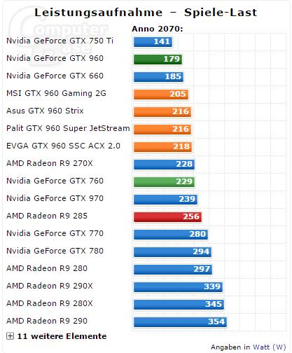 Geforce Gtx 960 3 D Computerbase