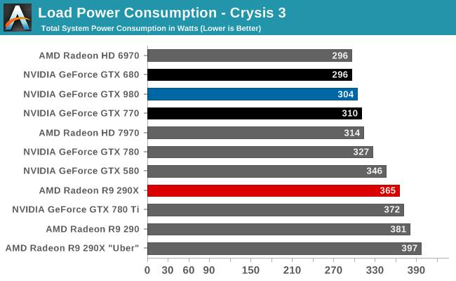 Geforce Gtx 980 At 01